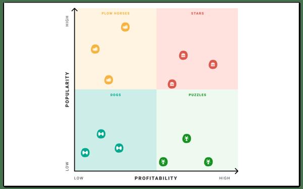 menu matrix graph with popularity and profitability